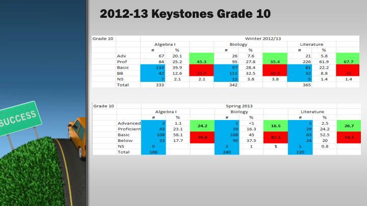 2012-13 Keystones Grade