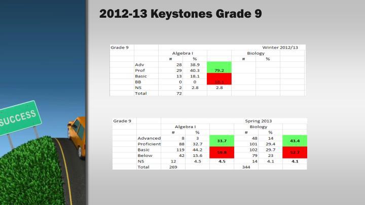 2012-13 Keystones