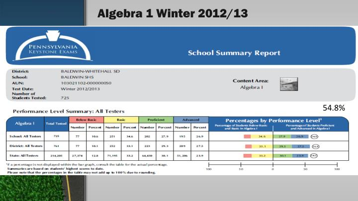 Algebra 1 winter 2012 13