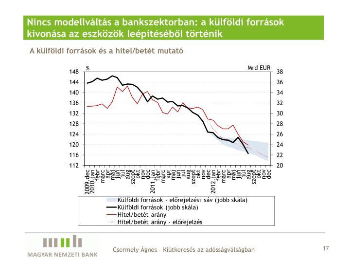 Nincs modellváltás a bankszektorban: a külföldi források kivonása az eszközök leépítéséből történik