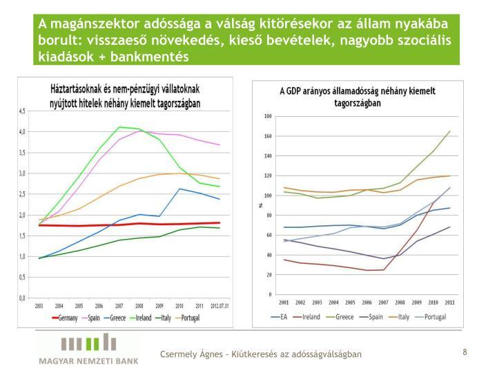 A magánszektor adóssága a válság kitörésekor az állam nyakába borult: visszaeső növekedés, kieső bevételek, nagyobb szociális kiadások + bankmentés