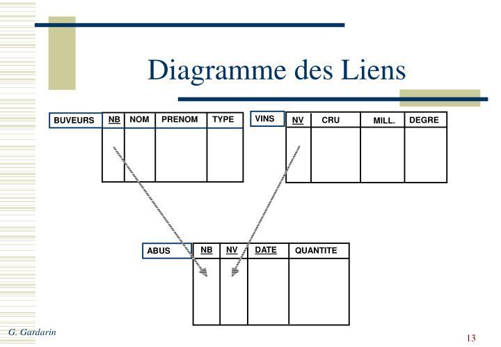Diagramme des Liens