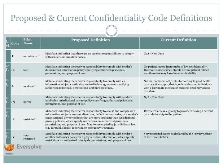 Proposed & Current Confidentiality Code Definitions