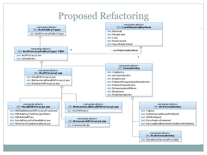 Proposed Refactoring