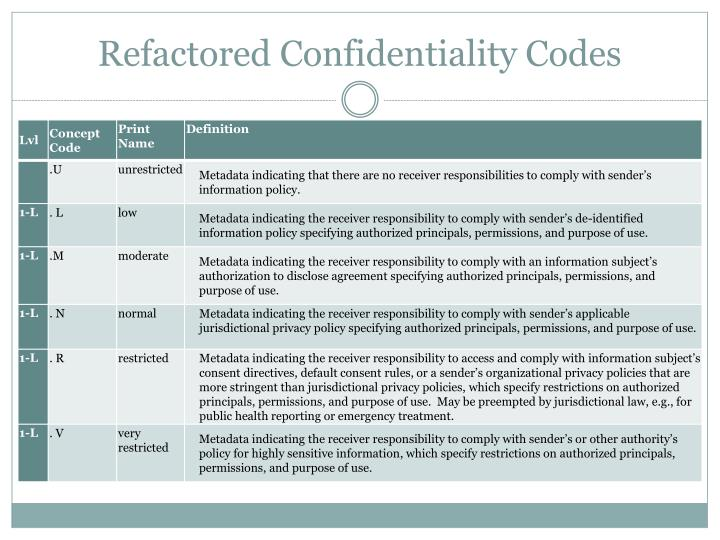 Refactored Confidentiality
