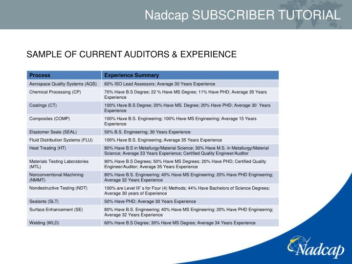 SAMPLE OF CURRENT AUDITORS & EXPERIENCE