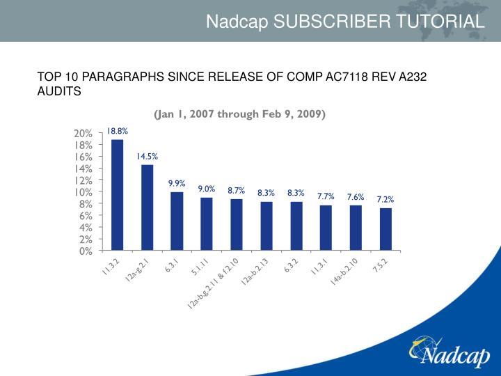 TOP 10 PARAGRAPHS SINCE RELEASE OF COMP AC7118 REV A232 AUDITS