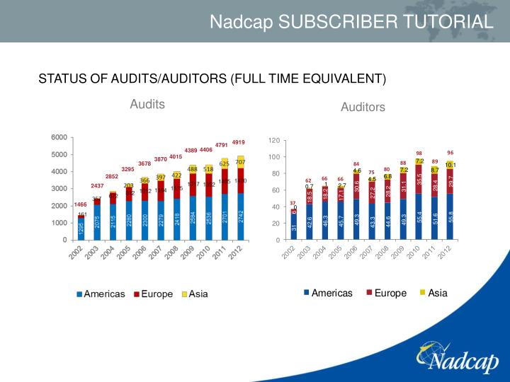 STATUS OF AUDITS/AUDITORS (FULL TIME EQUIVALENT)
