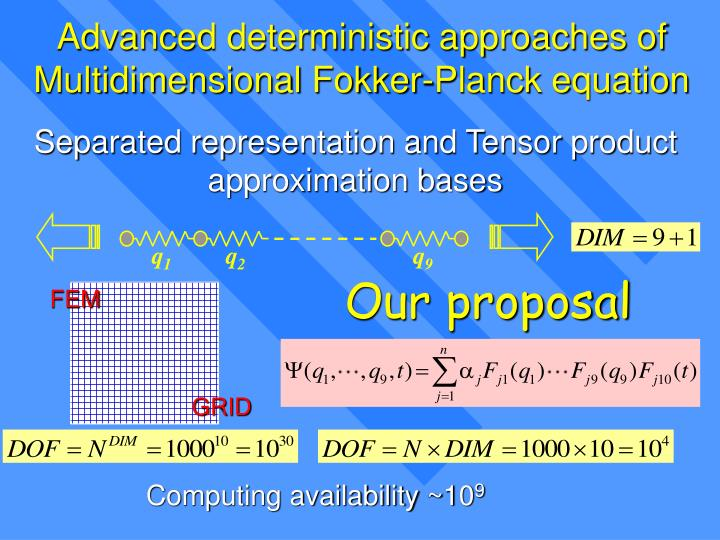 Advanced deterministic approaches of Multidimensional Fokker-Planck equation