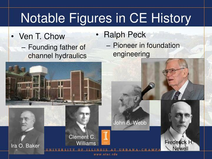 Notable Figures in CE History