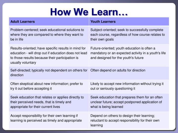 How We Learn…