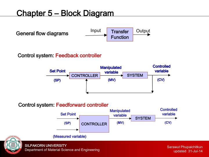 Ppt chapter 5 block diagram powerpoint presentation id2725341 chapter 5 block diagram ccuart Image collections