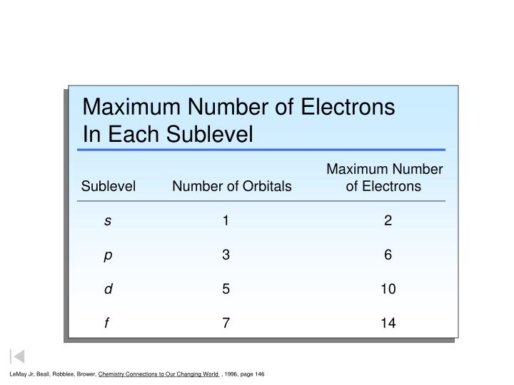 Maximum number of electrons in each sublevel