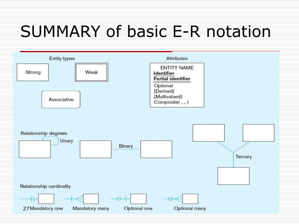 PPT - Conceptual Data Modeling, Entity Relationship Diagrams