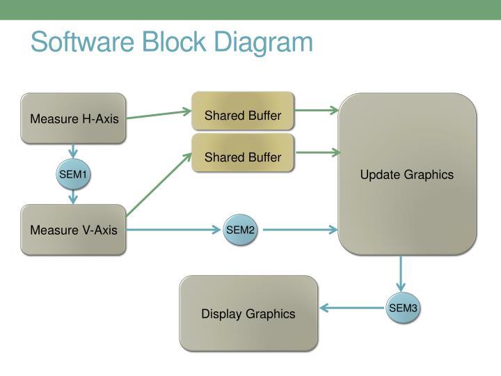 Software Block Diagram