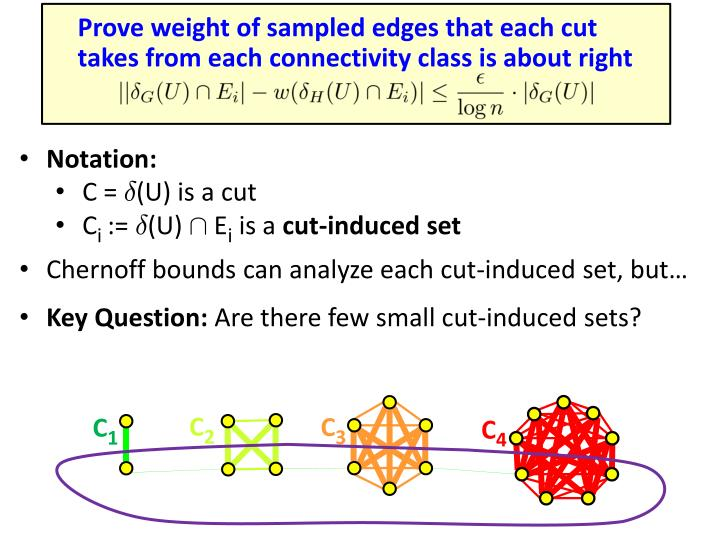Prove weight of sampled edges that each cut