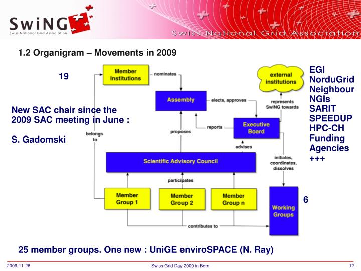 1.2 Organigram – Movements in 2009