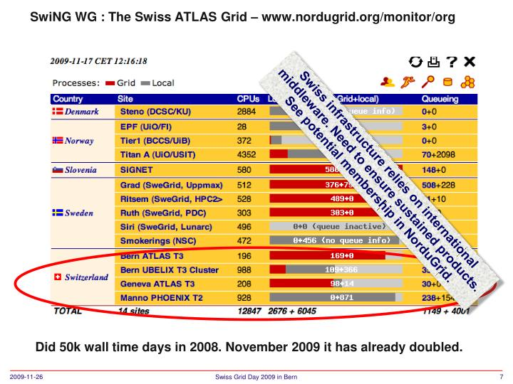 Did 50k wall time days in 2008. November 2009 it has already doubled.