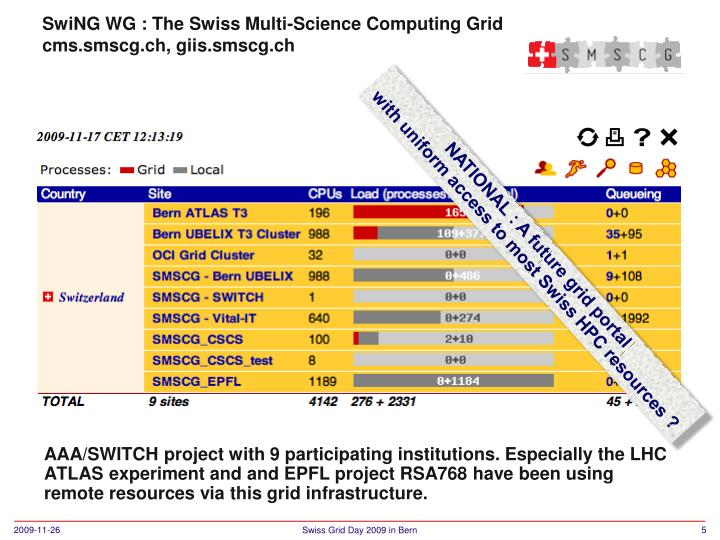 AAA/SWITCH project with 9 participating institutions. Especially the LHC ATLAS experiment and and EPFL project RSA768 have been using remote resources via this grid infrastructure.