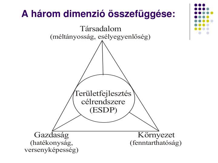 A három dimenzió összefüggése: