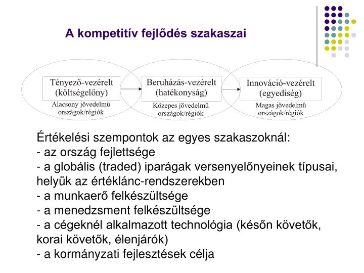 A kompetitív fejlődés szakaszai