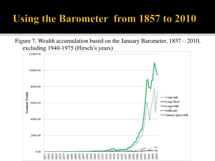 Using the Barometer  from 1857 to