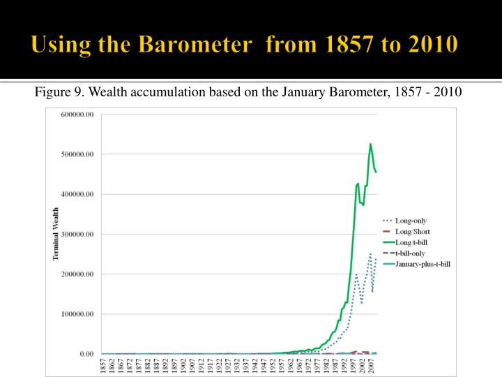 Using the Barometer  from 1857 to 2010