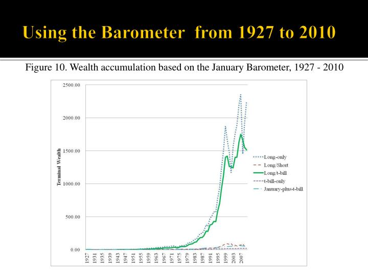 Using the Barometer  from 1927 to 2010
