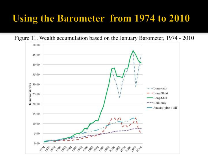 Using the Barometer  from 1974 to 2010