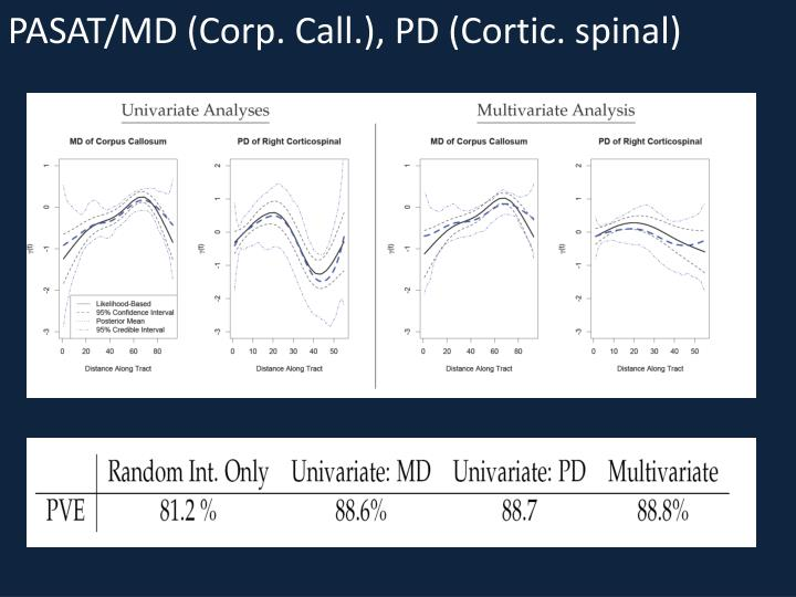 PASAT/MD (Corp. Call.), PD (Cortic. spinal)