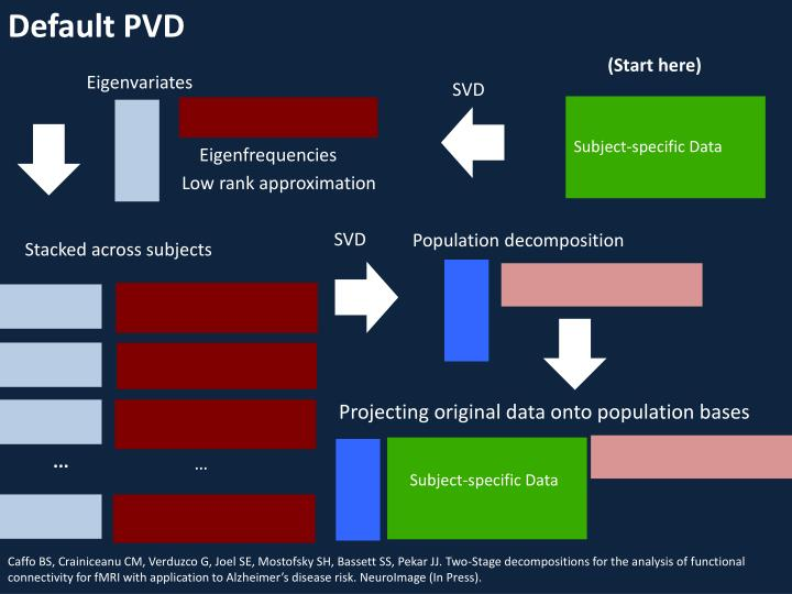 Default PVD