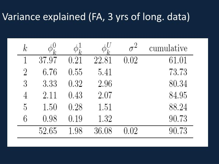 Variance explained (FA, 3 yrs of long. data)