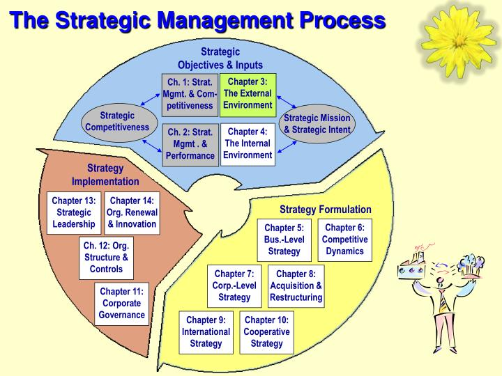 """the strategic management process ben S nedelea and l a paun, """"the importance of the strategic management process in the knowledge-based economy,"""" review of international comparative management, vol 10, pp 95-105, 2009."""