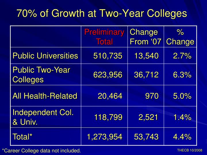 70% of Growth at Two-Year Colleges