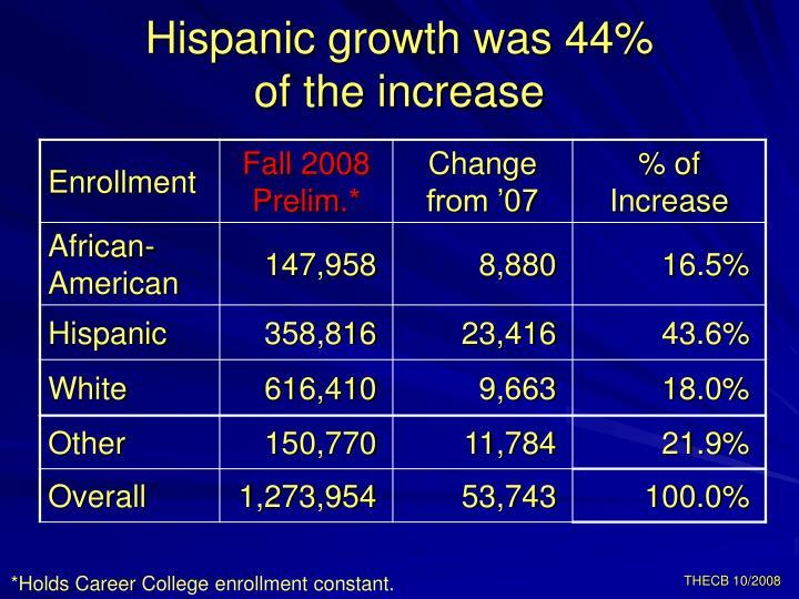 Hispanic growth was 44%
