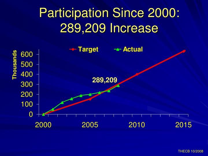 Participation Since 2000: