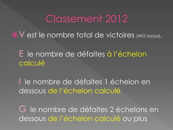 Classement 20121