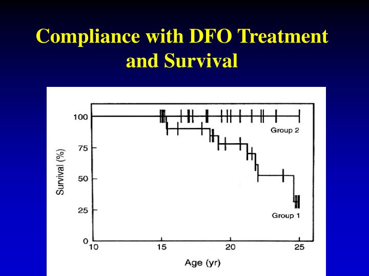 Compliance with DFO Treatment and Survival