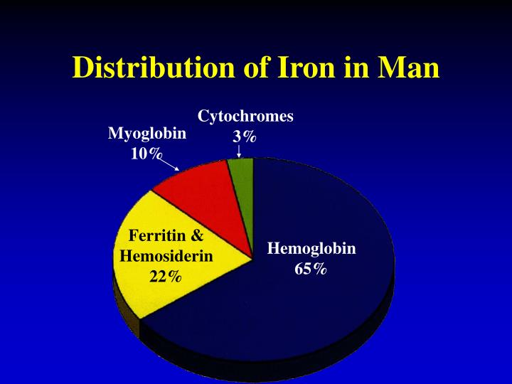 Distribution of Iron in Man