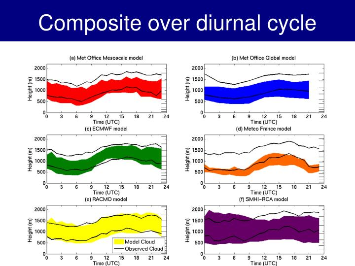 Composite over diurnal cycle