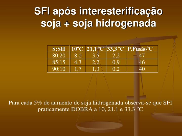 SFI após interesterificação