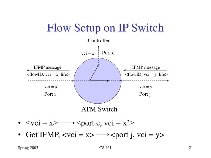 Flow Setup on IP Switch