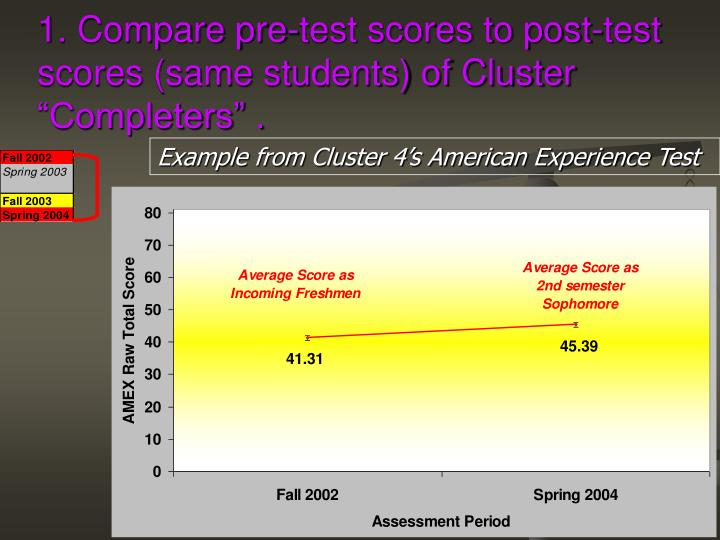 "1. Compare pre-test scores to post-test scores (same students) of Cluster ""Completers"" ."