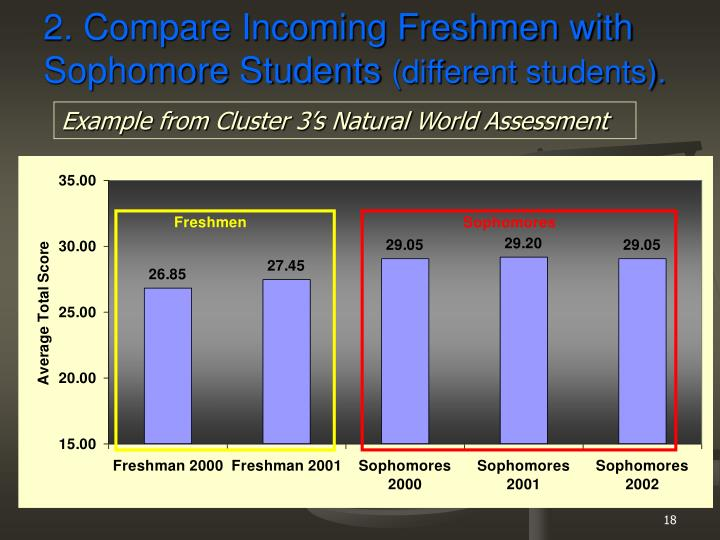 2. Compare Incoming Freshmen with Sophomore Students