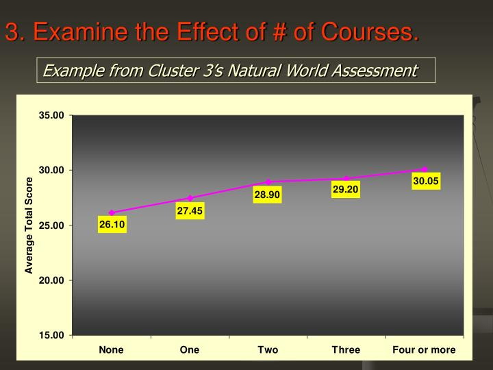 3. Examine the Effect of # of Courses.