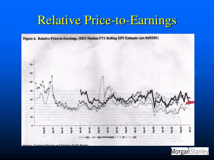 Relative Price-to-Earnings