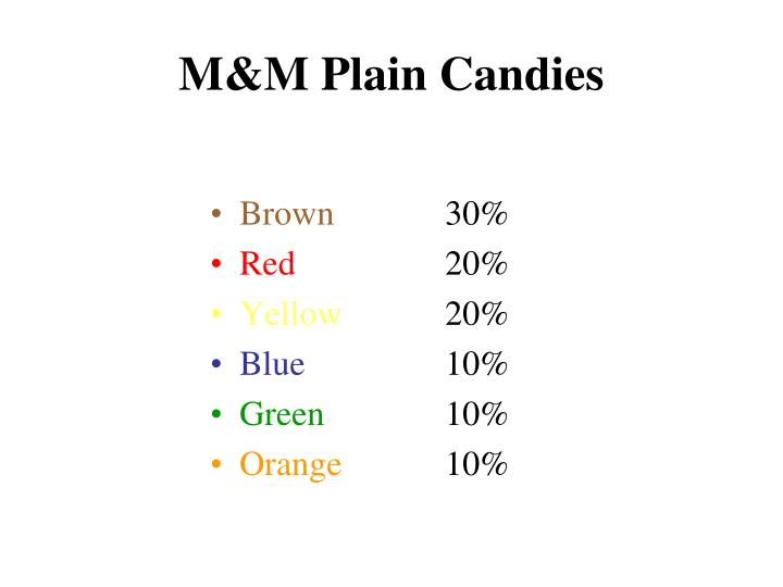 M&M Plain Candies