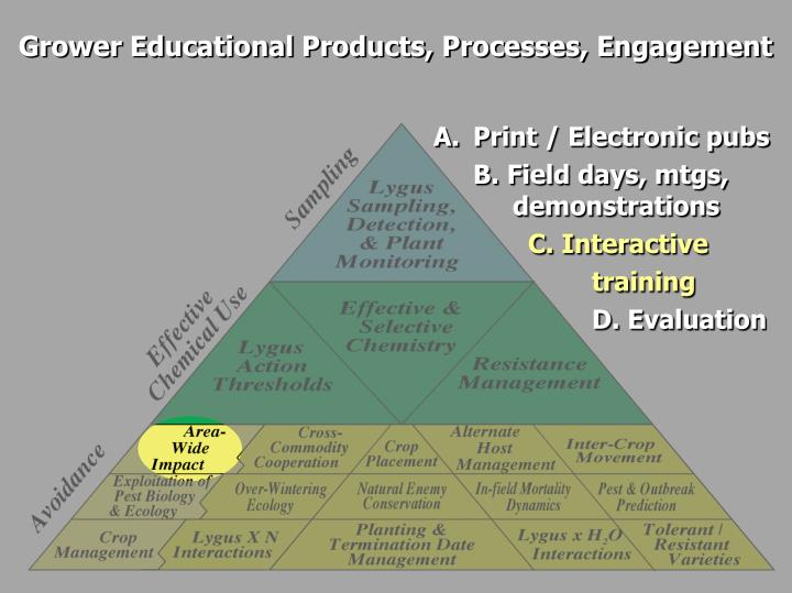 Grower Educational Products, Processes, Engagement