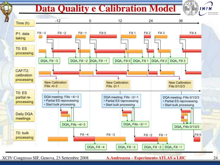 Data Quality e Calibration Model