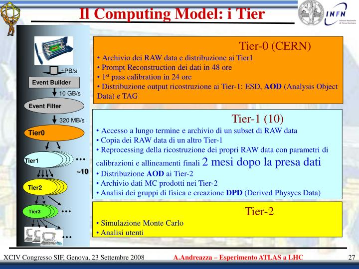 Il Computing Model: i Tier